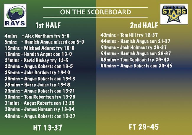 The NRC Wash-Up_Rd1_Rays v Stars_scoreboard