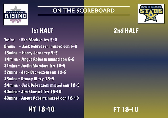 The NRC Wash-Up_Rd9_Rising v Stars_scoreboard