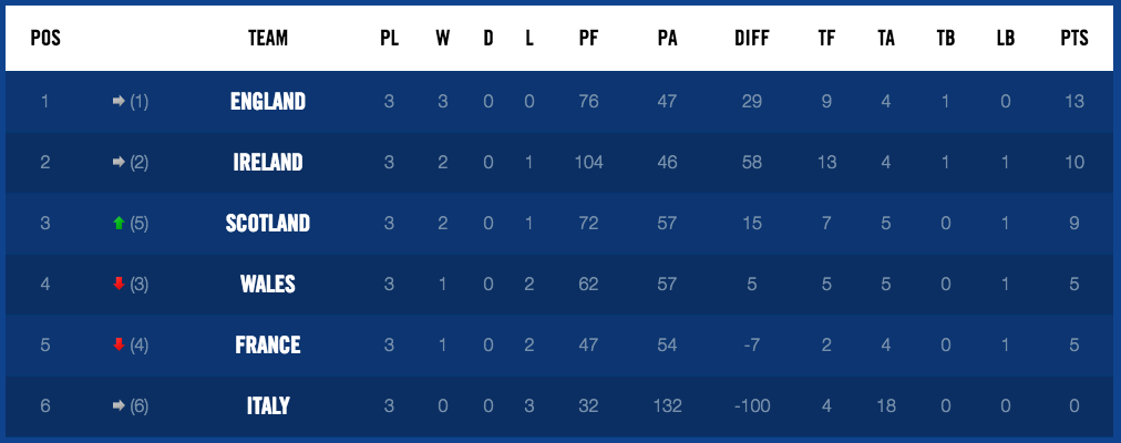 Six Nations ladder Rd3